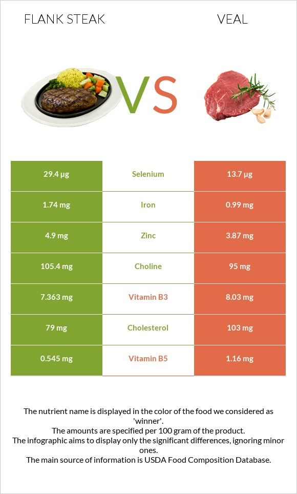 Flank steak vs Veal infographic
