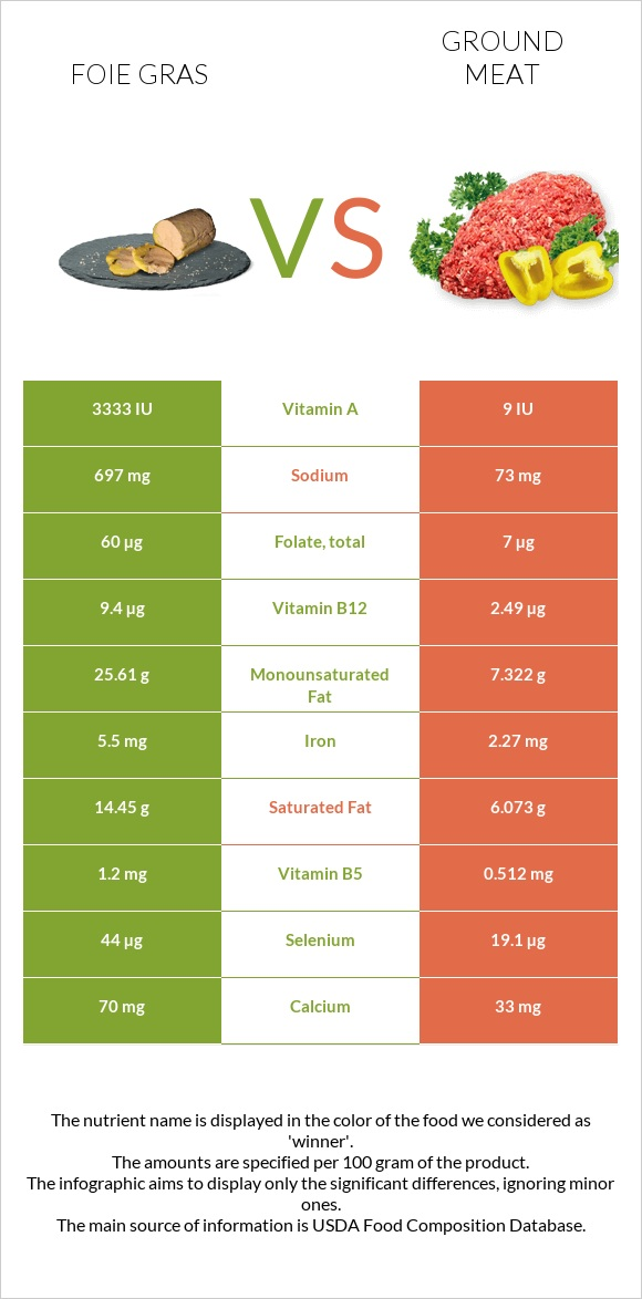 Foie gras vs Ground meat infographic