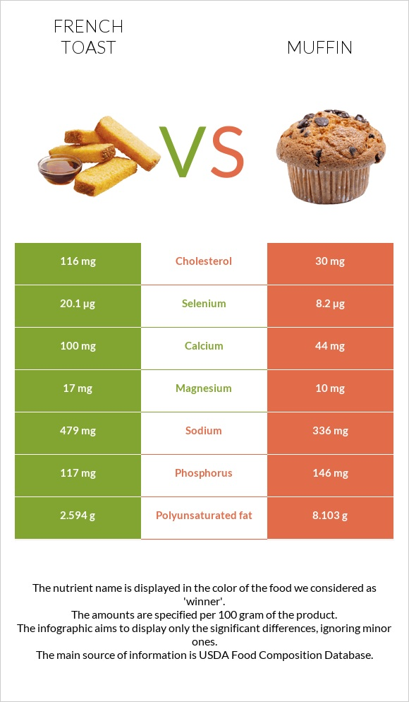 French toast vs Muffin infographic