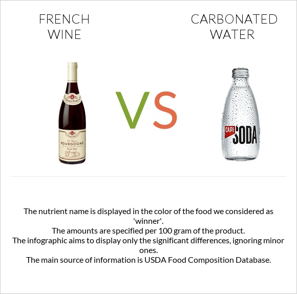 French wine vs Carbonated water infographic