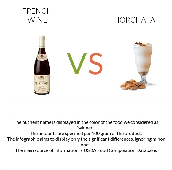 French wine vs Horchata infographic