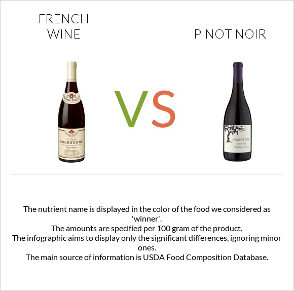 French wine vs Pinot noir infographic
