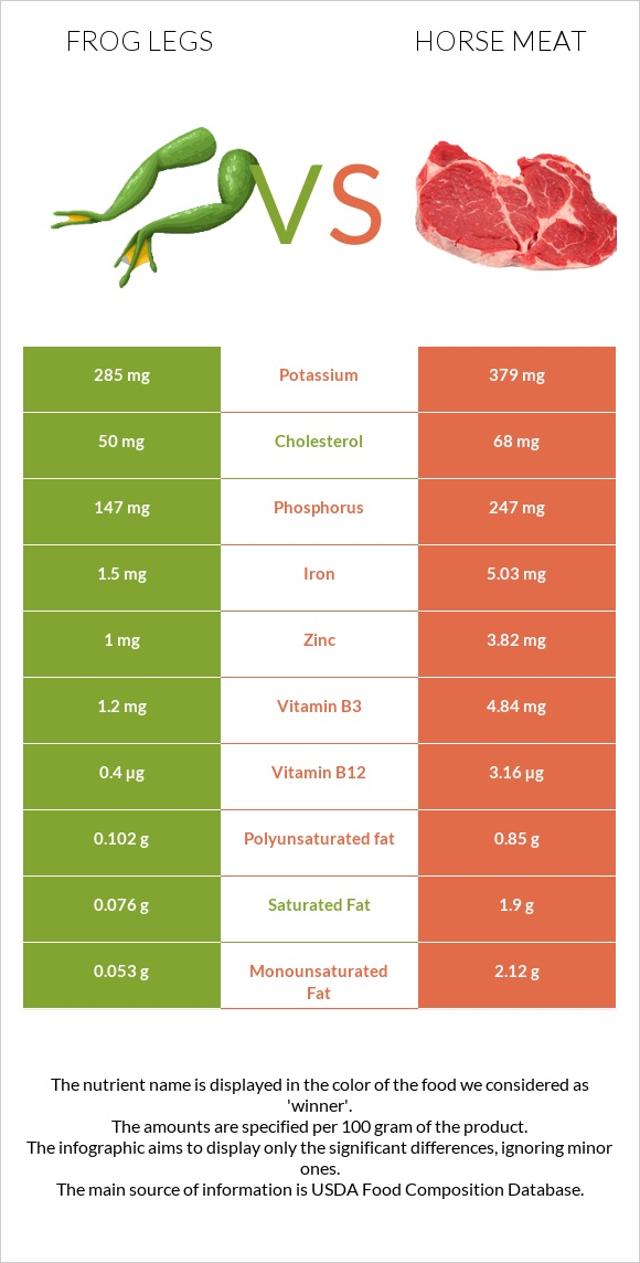 Frog legs vs Horse meat infographic
