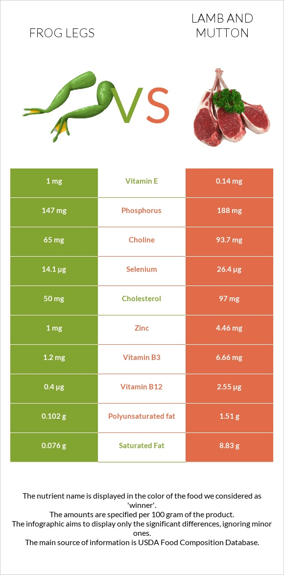 Frog legs vs Lamb and mutton infographic