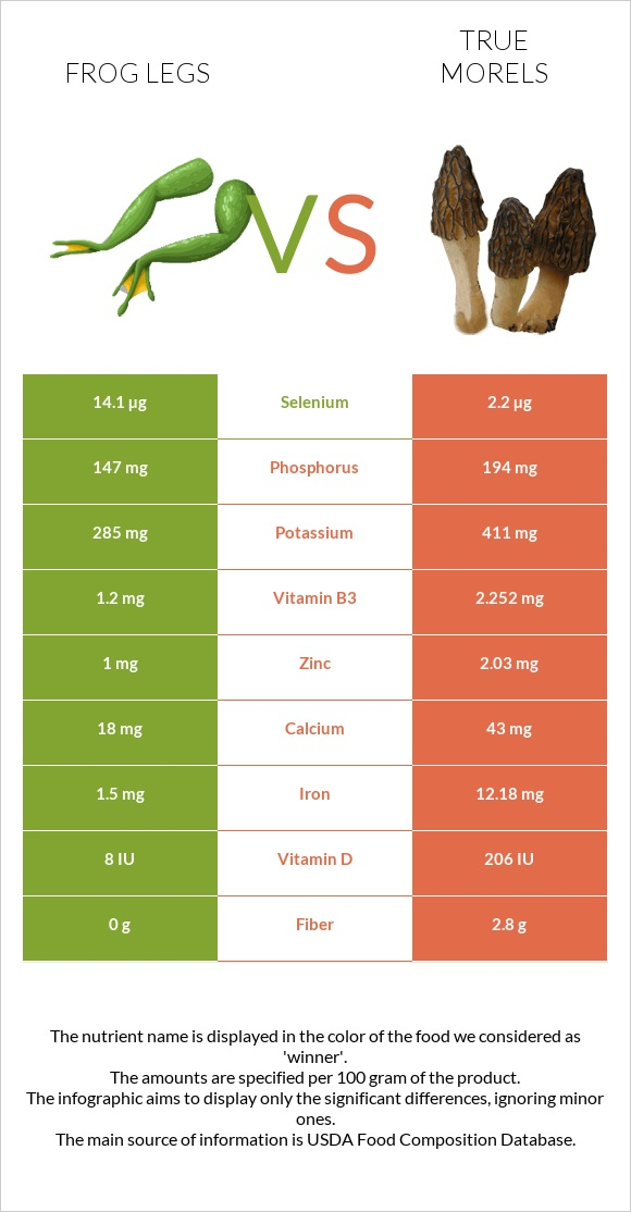 Frog legs vs True morels infographic