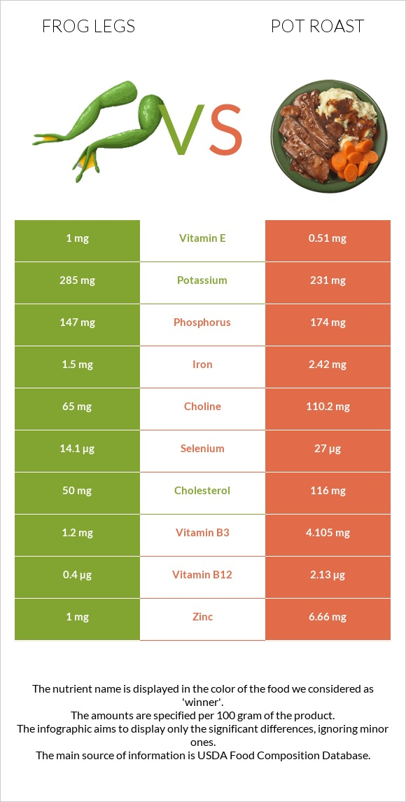 Frog legs vs Pot roast infographic