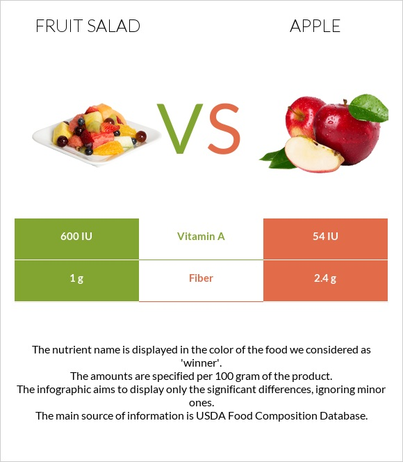Fruit salad vs Apple infographic