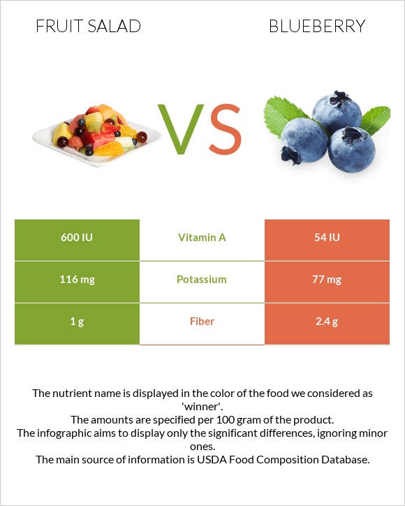 Fruit salad vs Blueberry infographic
