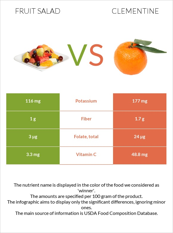 Fruit salad vs Clementine infographic