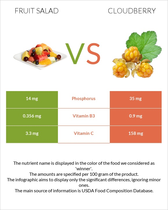 Fruit salad vs Cloudberry infographic