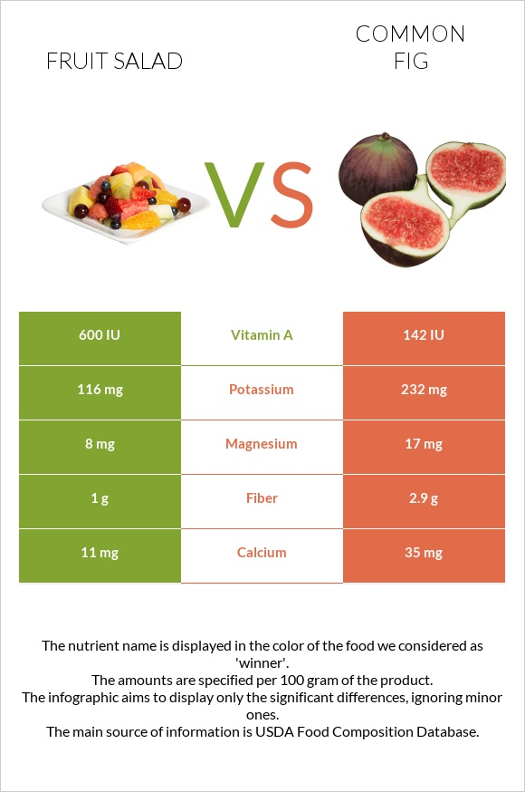 Fruit salad vs Common fig infographic