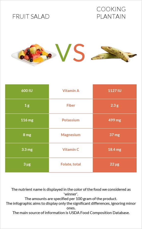 Fruit salad vs Cooking plantain infographic