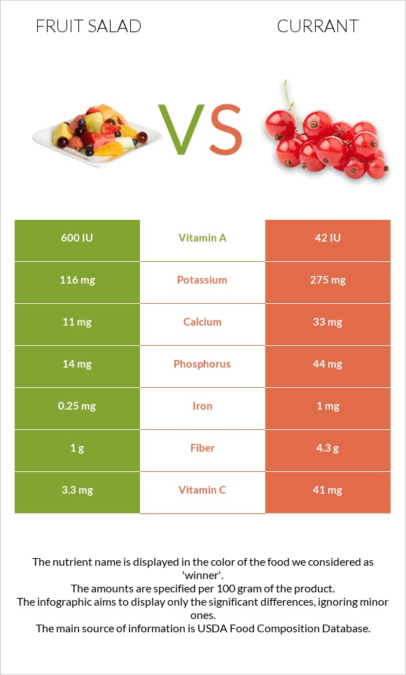 Fruit salad vs Currant infographic