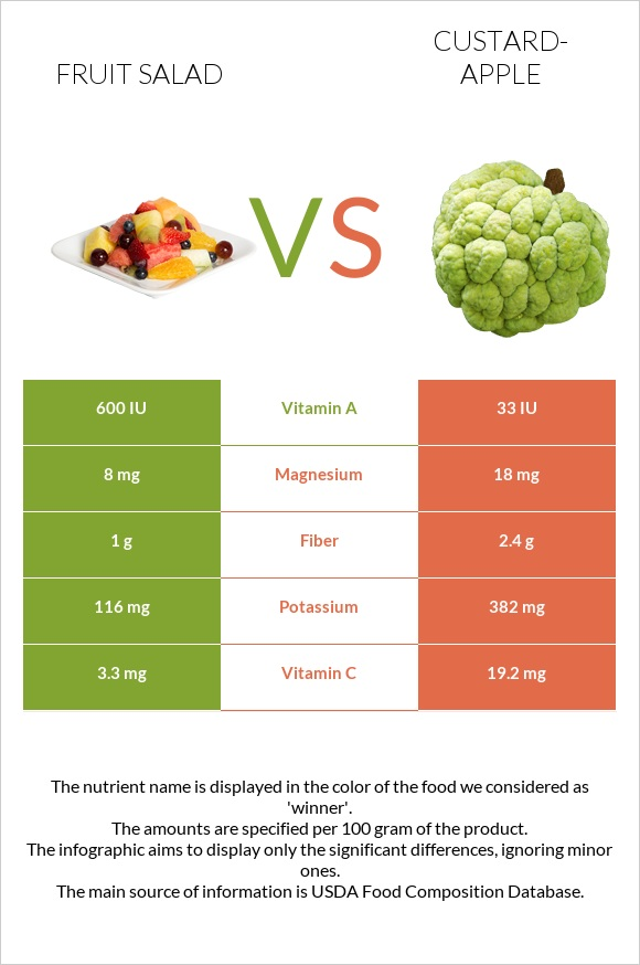 Fruit salad vs Custard-apple infographic