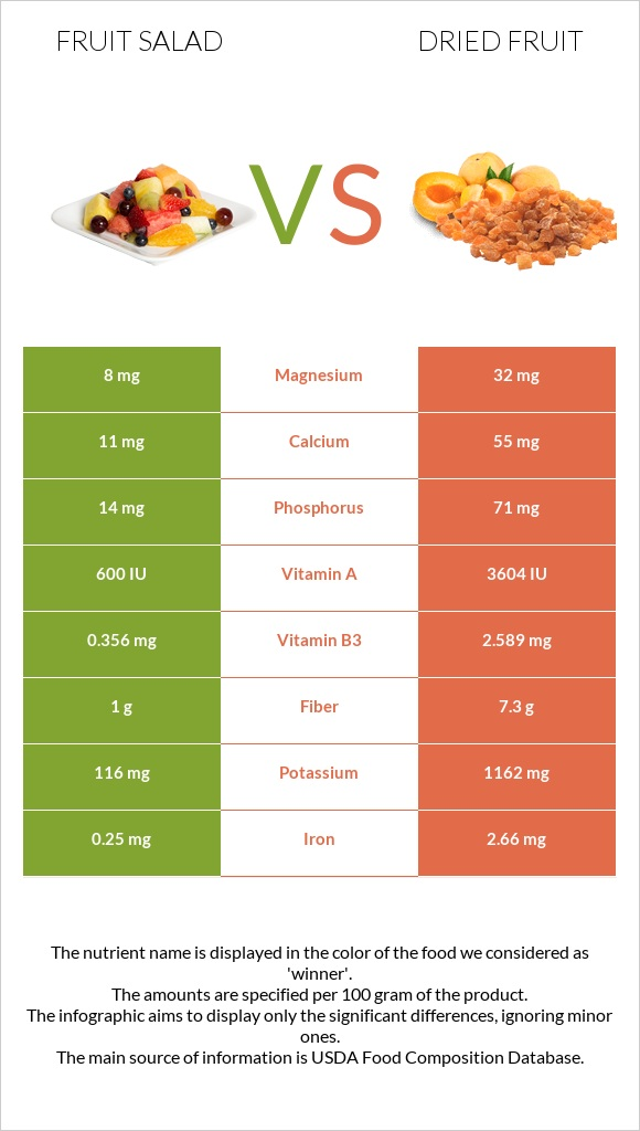 Fruit salad vs Dried fruit infographic