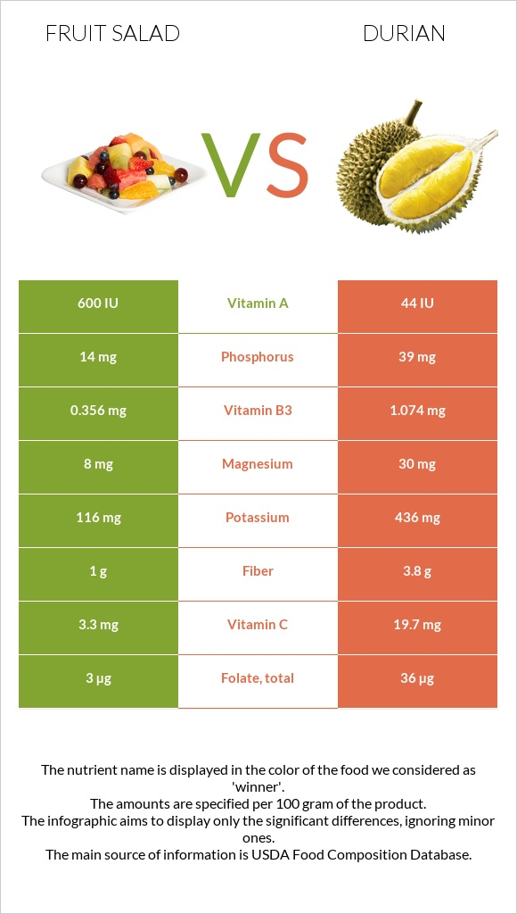 Fruit salad vs Durian infographic