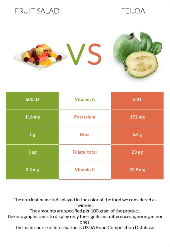 Fruit salad vs Feijoa infographic