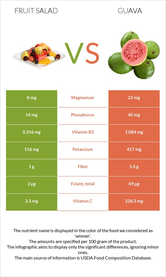 Fruit salad vs Guava infographic