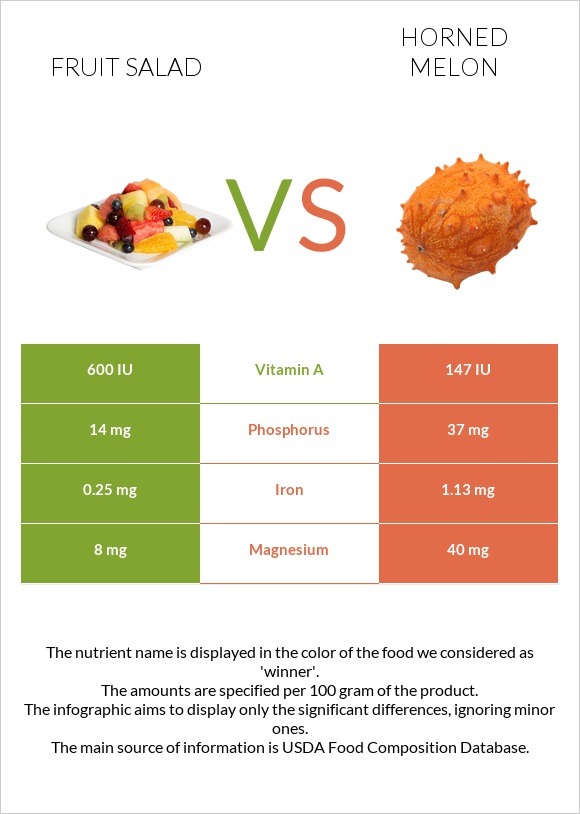 Fruit salad vs Horned melon infographic