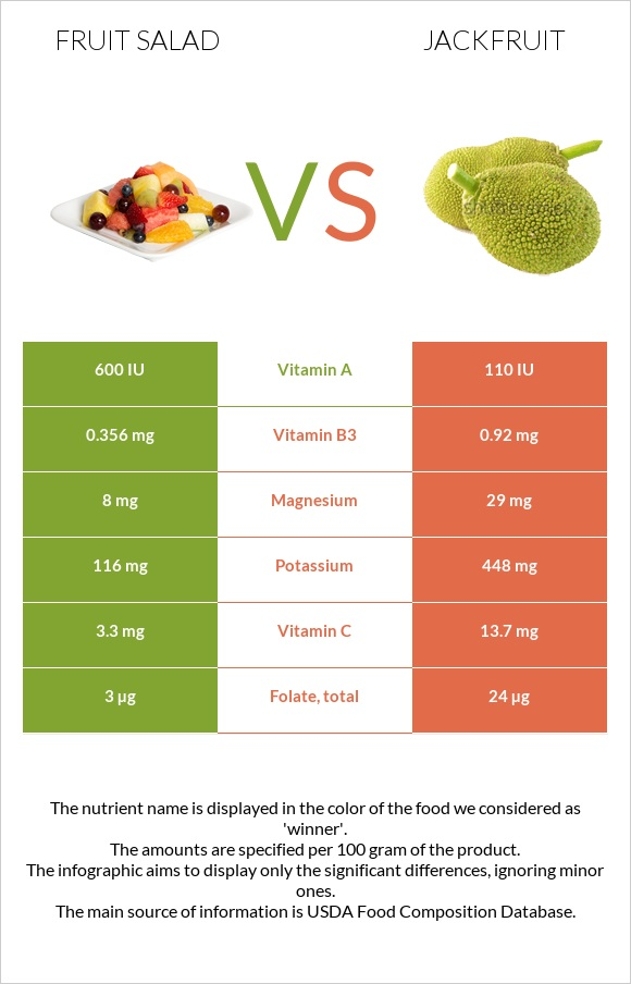 Fruit salad vs Jackfruit infographic