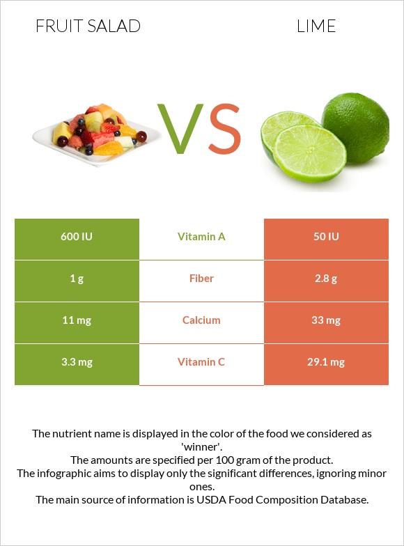 Fruit salad vs Lime infographic