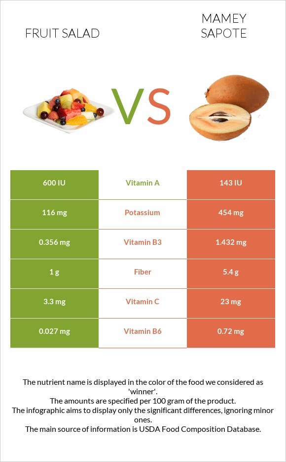 Fruit salad vs Mamey Sapote infographic