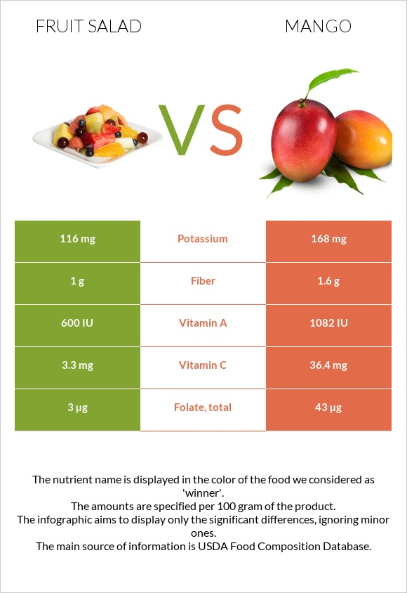 Fruit salad vs Mango infographic