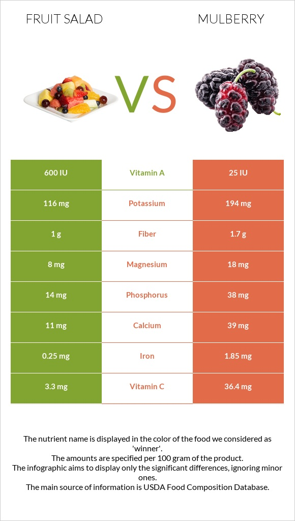 Fruit salad vs Mulberry infographic