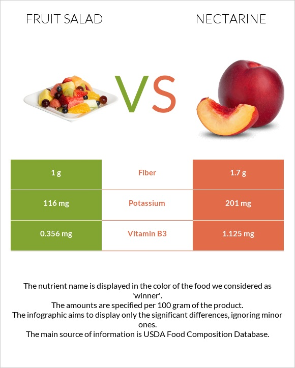 Fruit salad vs Nectarine infographic