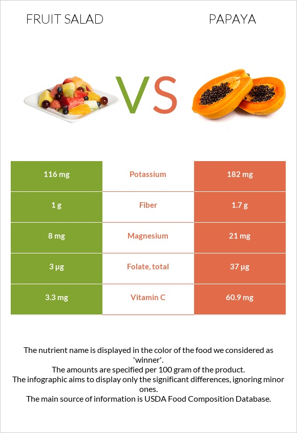 Fruit salad vs Papaya infographic