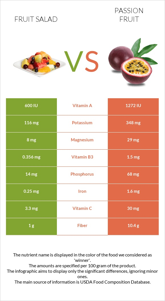 Fruit salad vs Passion fruit infographic