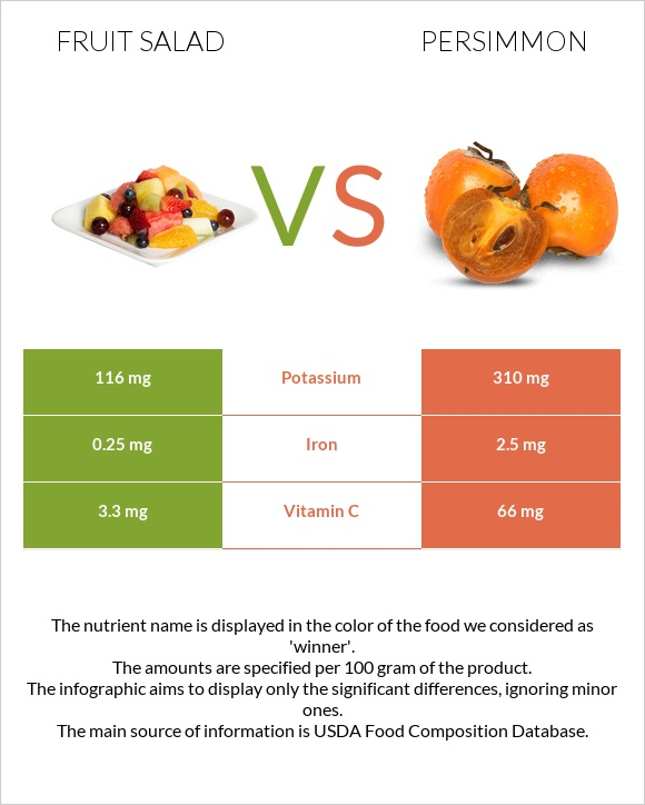 Fruit salad vs Persimmon infographic