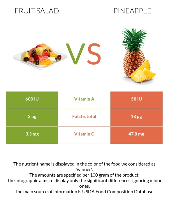 Fruit salad vs Pineapple infographic