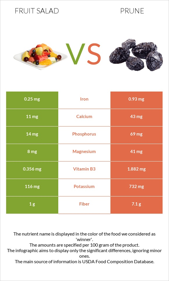 Fruit salad vs Prune infographic