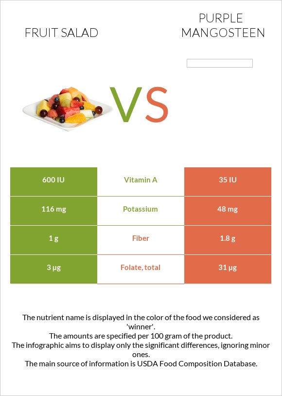 Fruit salad vs Purple mangosteen infographic