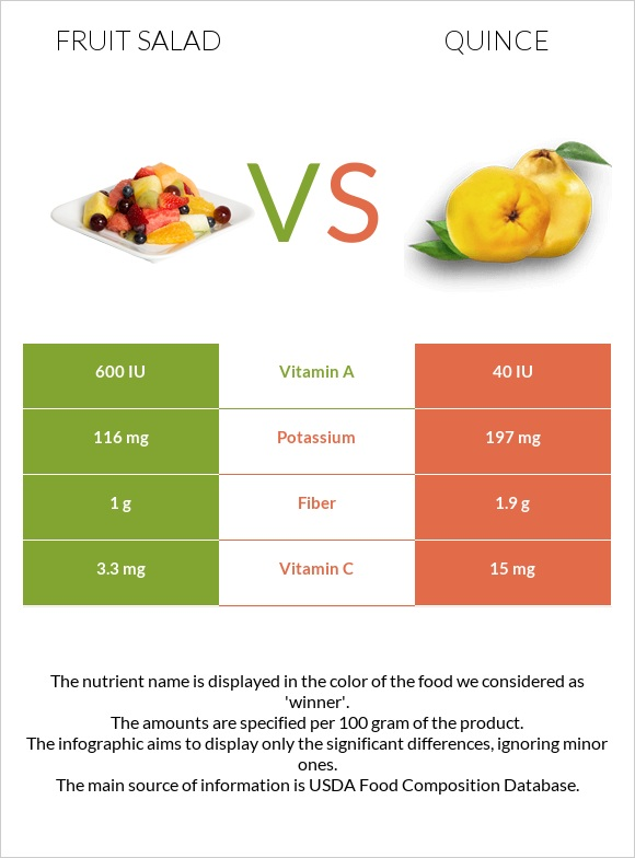 Fruit salad vs Quince infographic