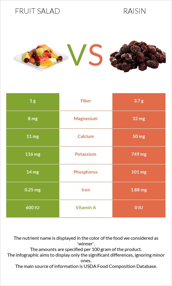 Fruit salad vs Raisin infographic