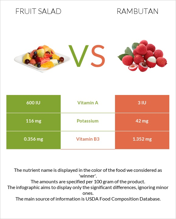 Fruit salad vs Rambutan infographic