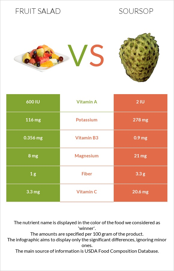 Fruit salad vs Soursop infographic