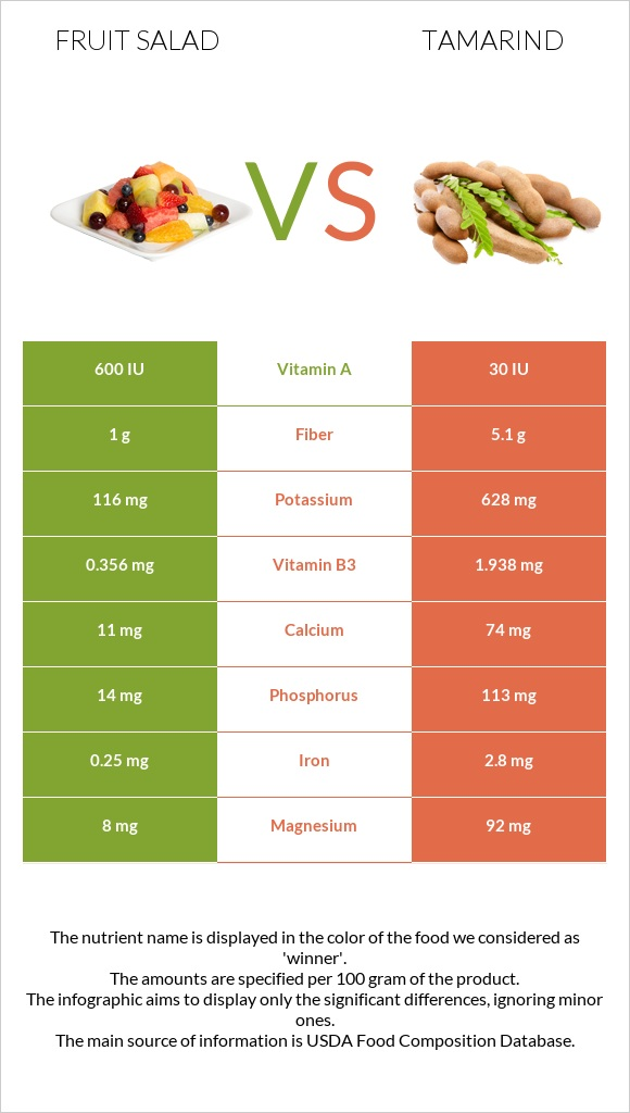 Fruit salad vs Tamarind infographic