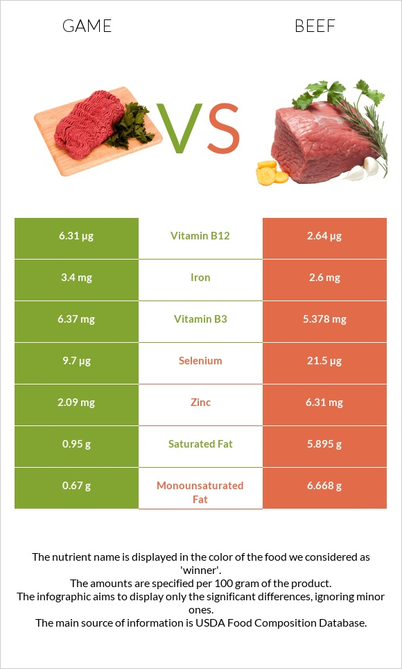Game vs Beef infographic