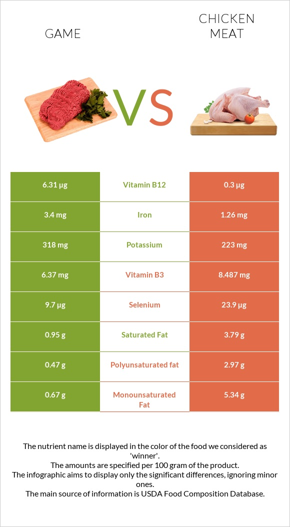 Game vs Chicken meat infographic