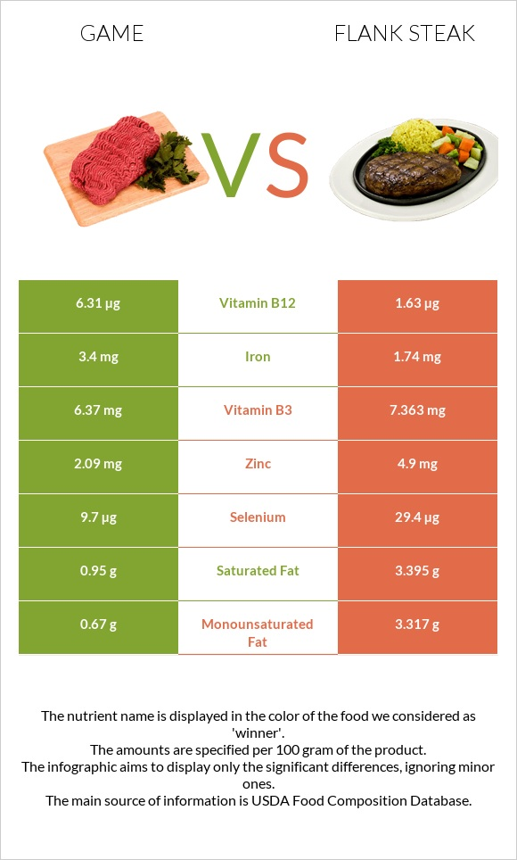 Game vs Flank steak infographic