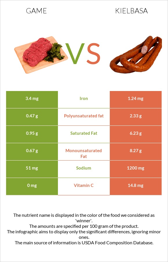 Game vs Kielbasa infographic