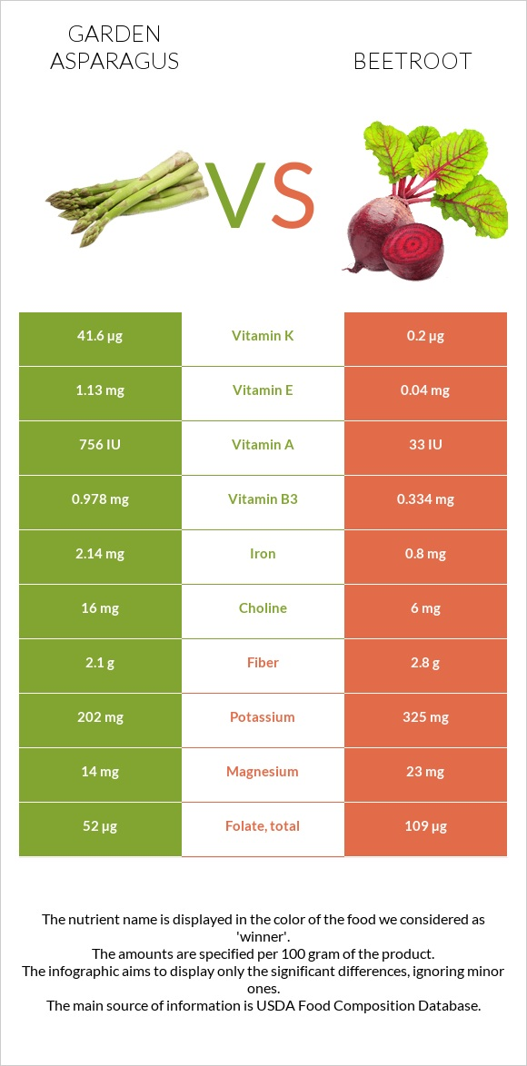 Garden asparagus vs Beetroot infographic