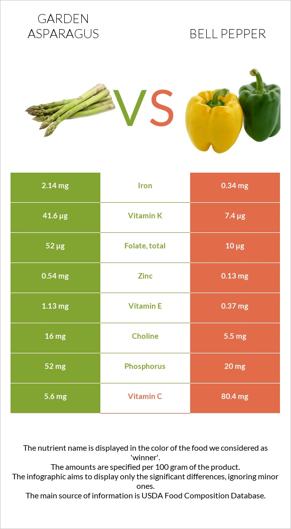 Garden asparagus vs Bell pepper infographic