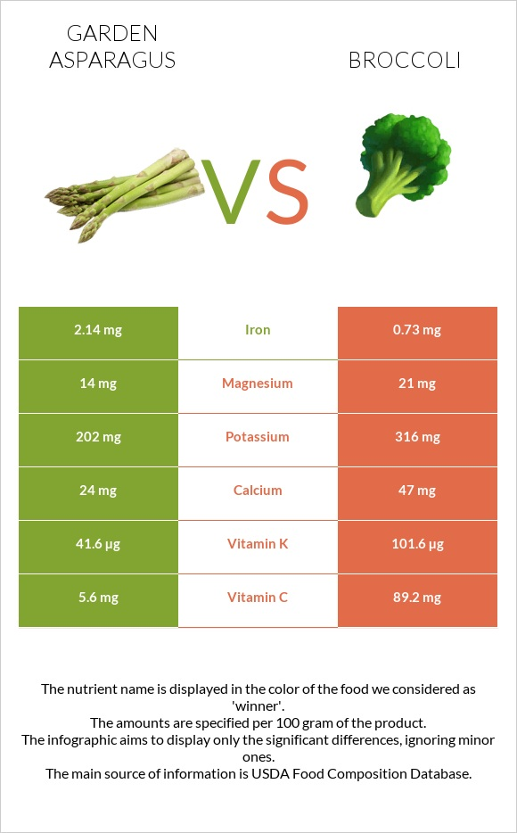 Garden asparagus vs Broccoli infographic