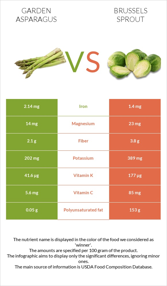 Garden asparagus vs Brussels sprout infographic