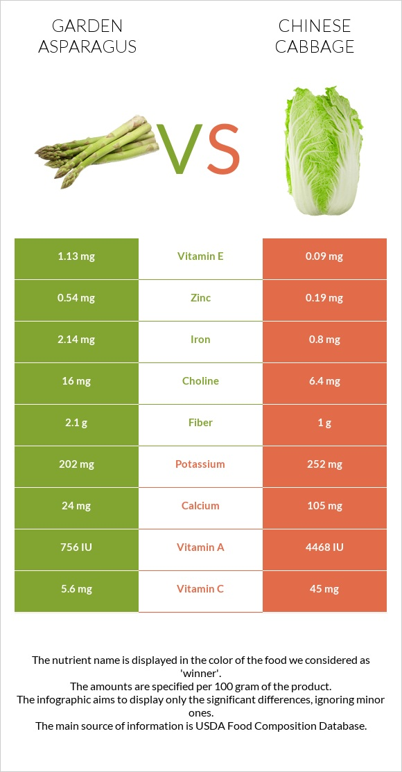 Garden asparagus vs Chinese cabbage infographic