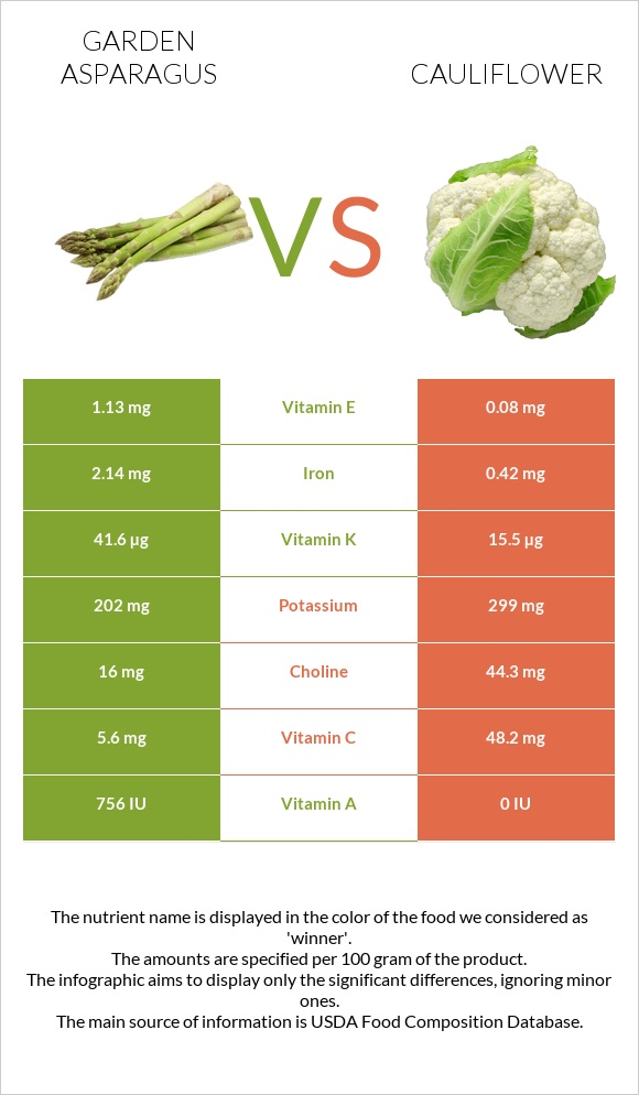 Garden asparagus vs Cauliflower infographic